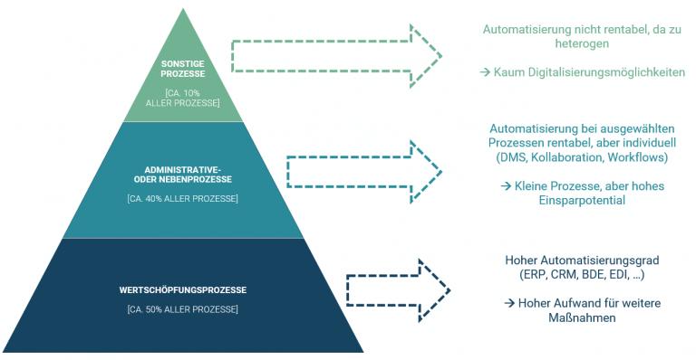 Digitalisierungspyramide für Prozessautomatisierungen