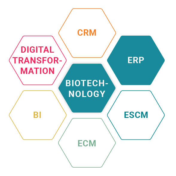 ERP for TriOptoTec for the biotechnology industry