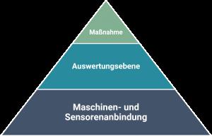 Die drei Ebenen für IoT
