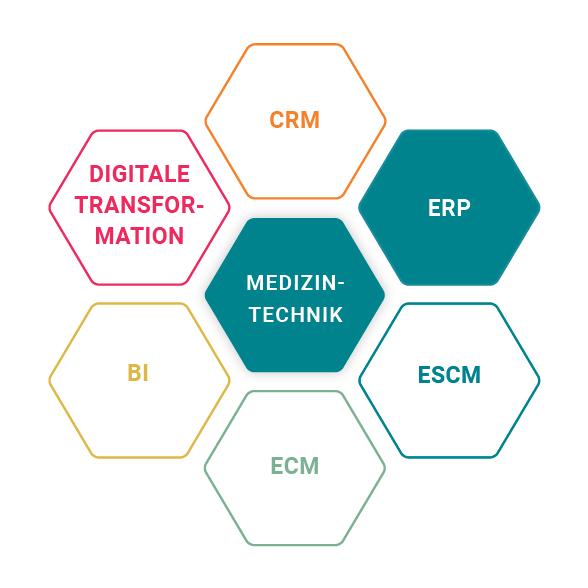 ERP bei Ulrich Medical für die Medizintechnik Branche
