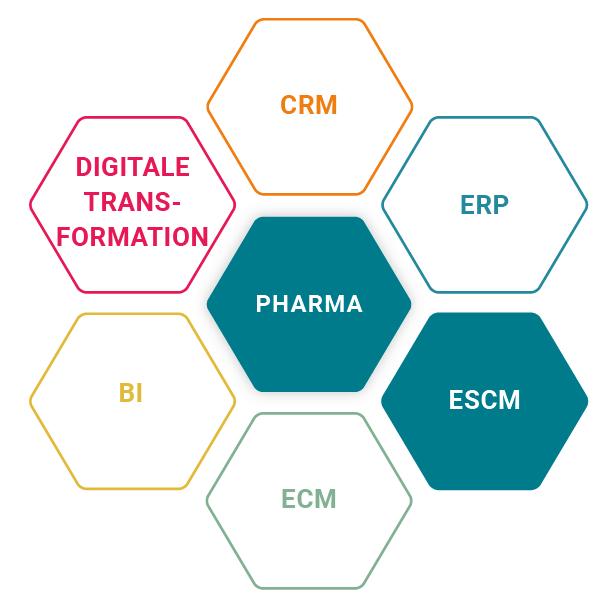 ProE-SCM bei Midas für die Pharma-Branche