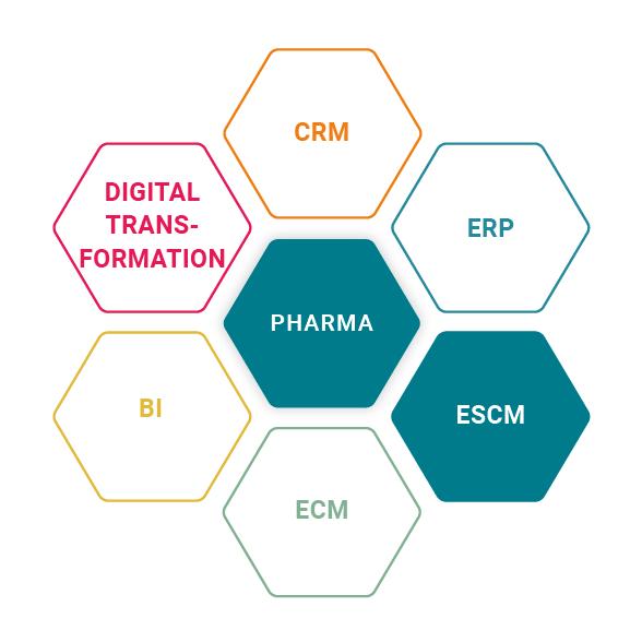 ProE-SCM for Midas for the pharma industry