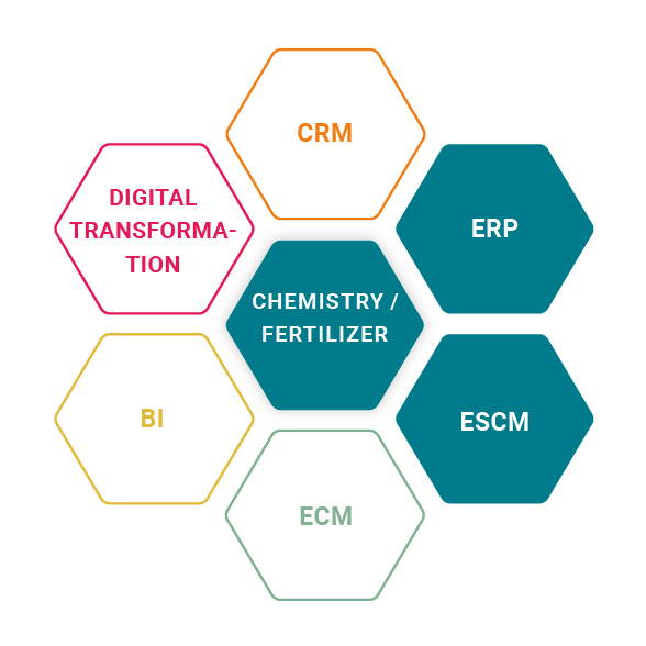 ESCM and ERP for the chemical industry for HELM AG