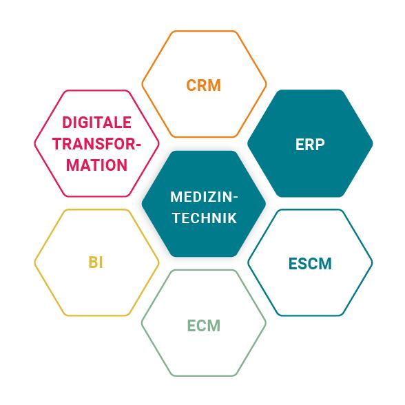 ERP für die Medizintechnik Branche bei Menicon